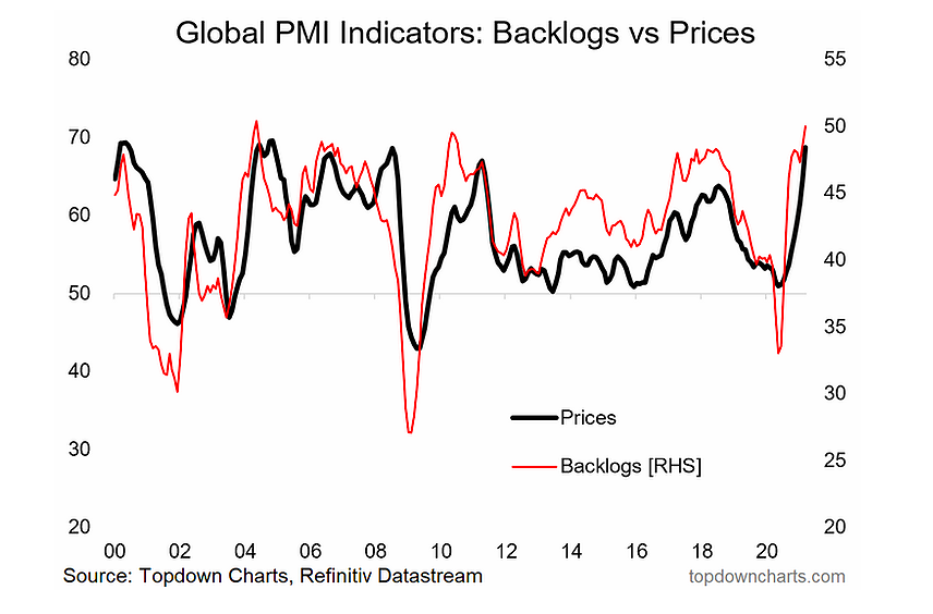 global pmi indicators rising backlogs _ price inflation year 2021 _ economic chart image