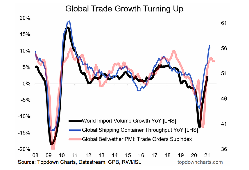 global trade growth rising in year 2021 _ economic chart image