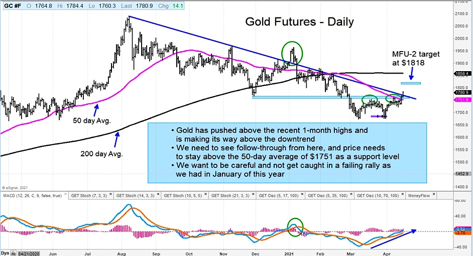 gold futures trading breakout buy signal analysis chart for week april 19