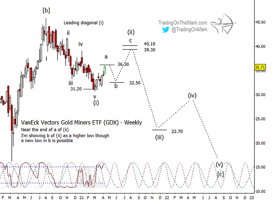 gold miners etf gdx elliott wave rally within bigger picture decline lower chart april 19