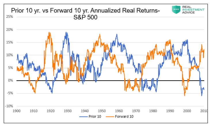historical investing returns prior 10 years versus forward 10 years valuations _ s&p 500 index chart