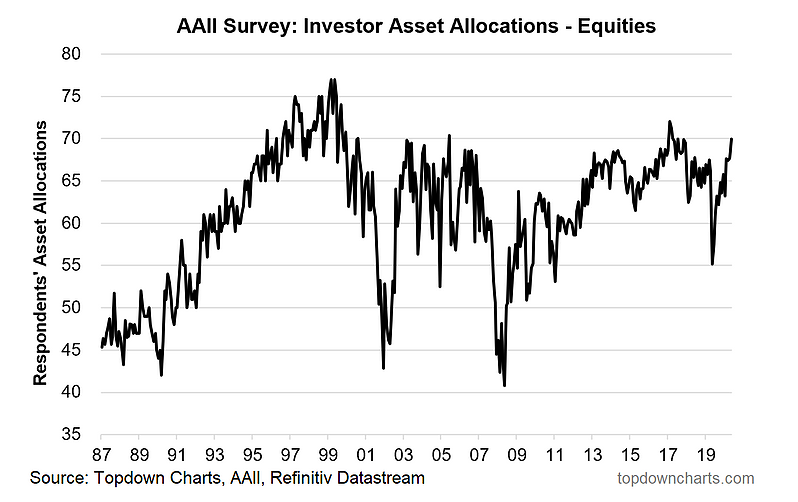 investor asset allocations equities 30 year chart image