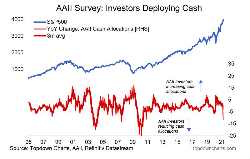 investors deploying cash to equities versus stock market index price comparison