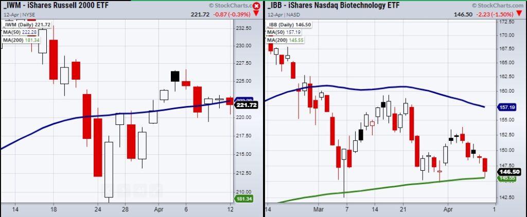 iwm russell 2000 etf bearish sell signal indicator chart april 13