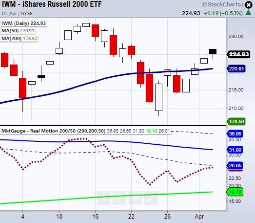 iwm russell 2000 etf weak rally higher chart april 6