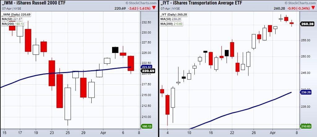 iyt transportation sector etf relative strength stock market leader analysis chart april 7