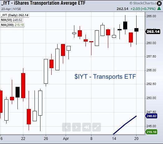 iyt transportation sector etf bullish analysis price chart april 20