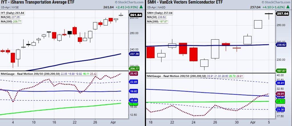 iyt transportation sector smh semiconductor etfs strength bullish buy signals trading chart april 6