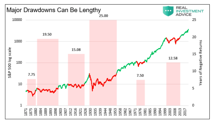 major stock market drawdowns can be lengthy _ historical chart s&p 500 index corrections