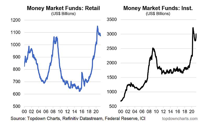 money market funds retail versus institutional chart image