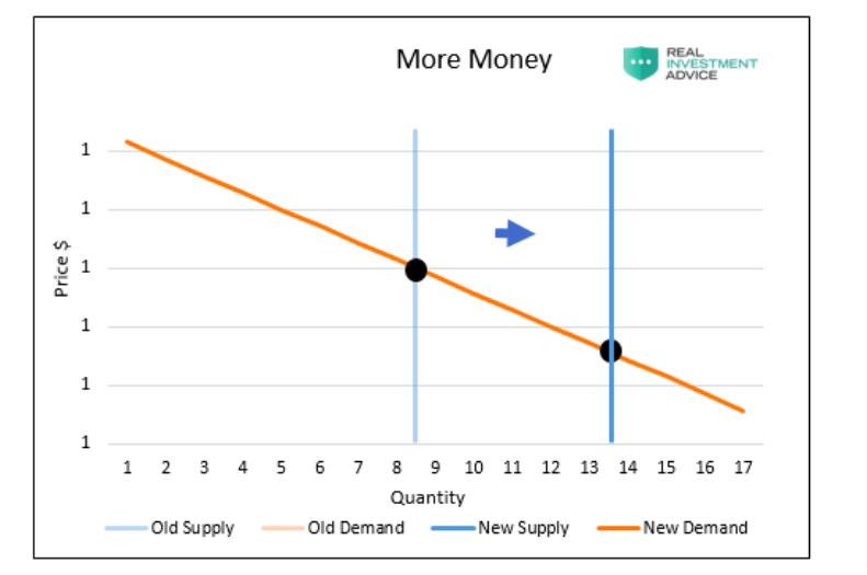 more money printing effect on inflation supply demand chart image