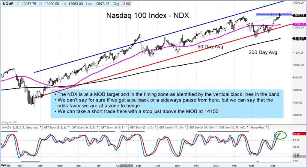 nasdaq 100 index price resistance sell signal chart image april 14 2021