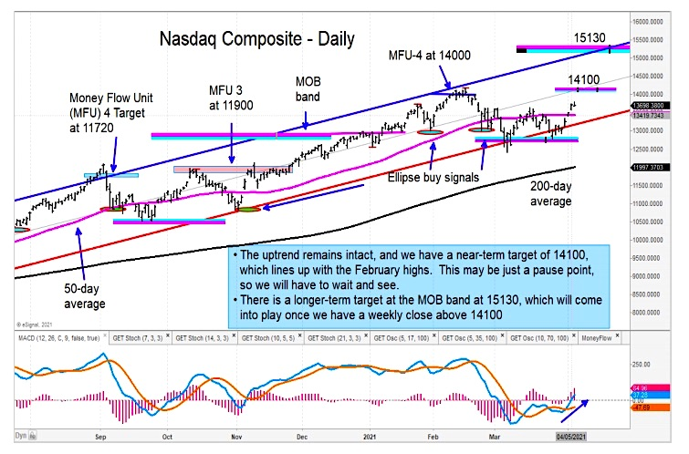 nasdaq composite rally higher upside price targets month april chart image
