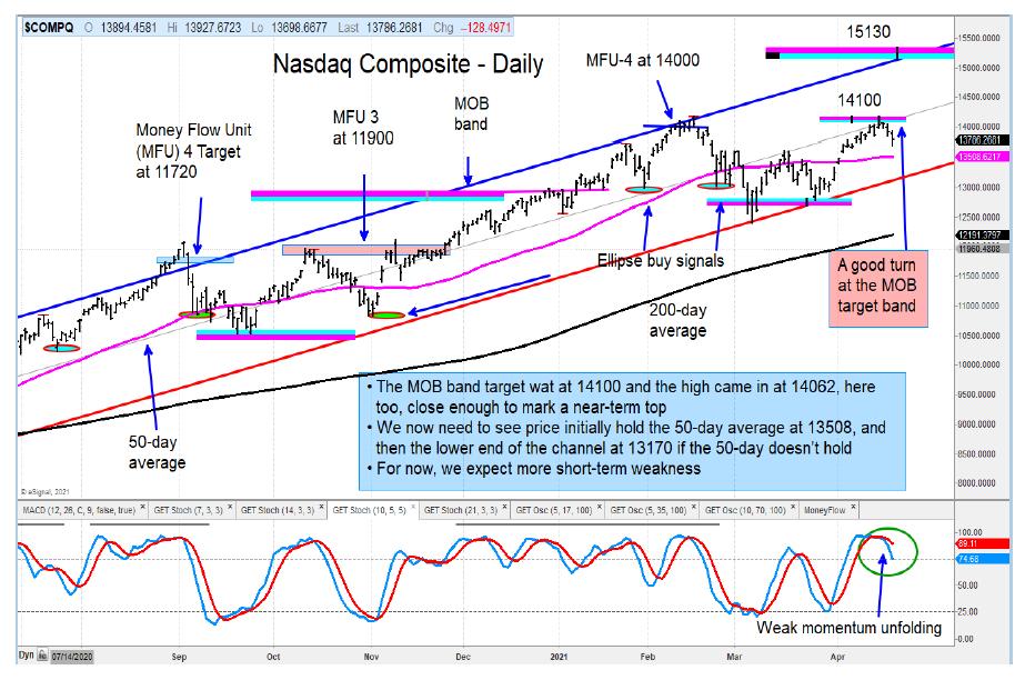 nasdaq composite stock market top 14100 price target analysis chart month april