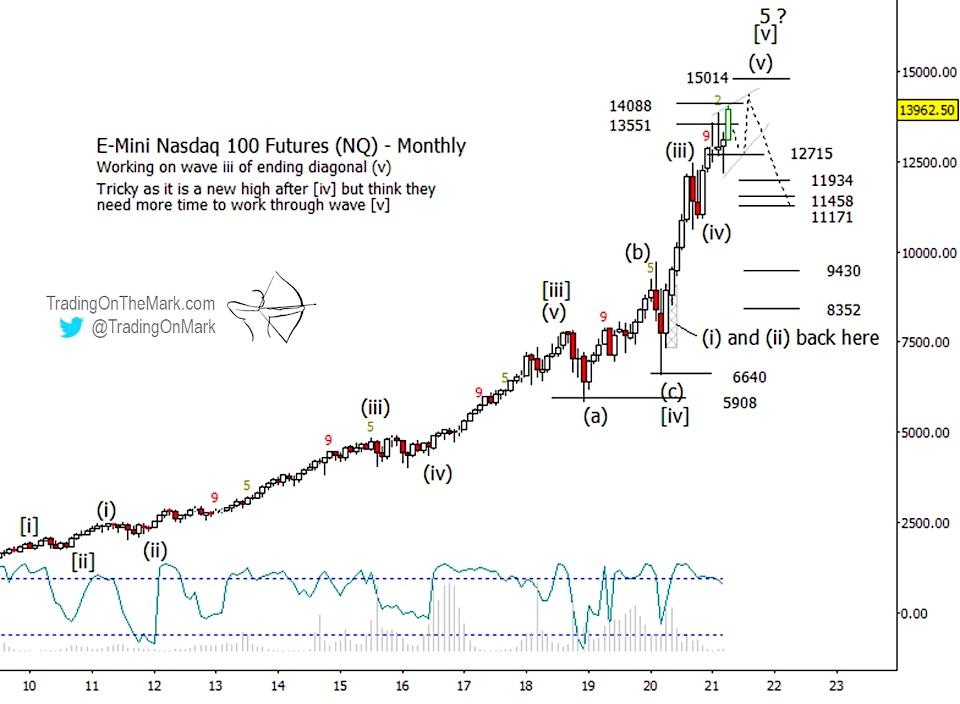 nasdaq major market top peak forecast this year 2021 chart image