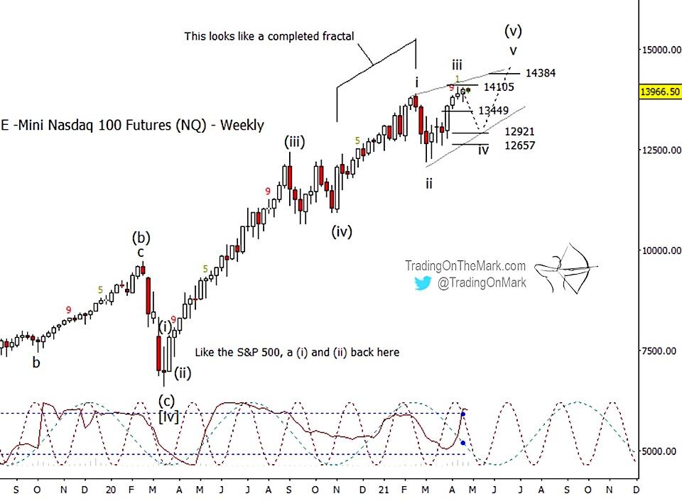 nasdaq stock market top elliott waves forecast year 2021 news image