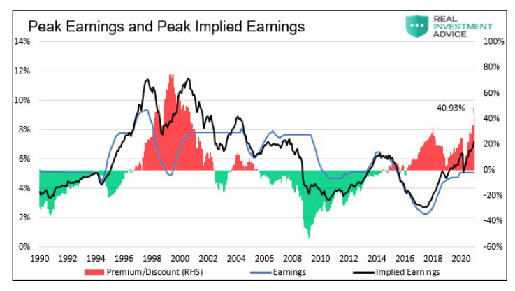 peak earnings and peak implied earnings history chart news image april 29