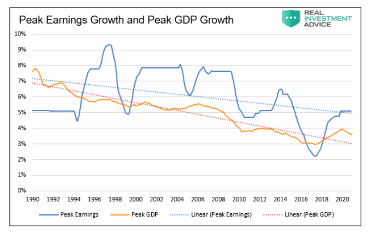 peak earnings growth and peak gdp growth comparison history chart news image april 29