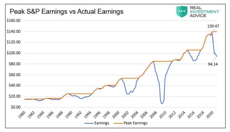 peak s&p 500 index earnings versus actual earnings chart image news april 29