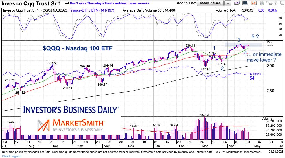 qqq nasdaq 100 etf rally price targets trading peak _ may of year 2021