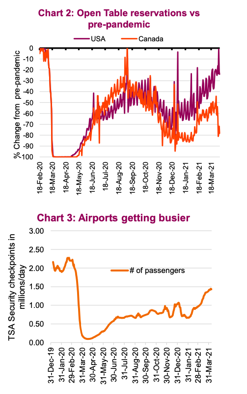 restaurant and airport activity monitor us economy chart_april