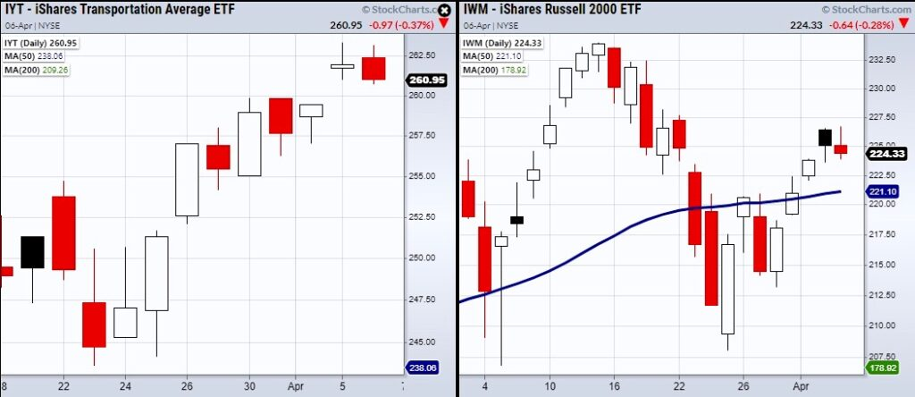 russell 2000 etf iwm weakness bearish under performance chart april 6