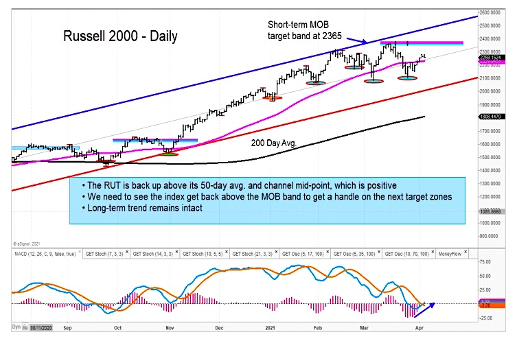 russell 2000 index rally price target month april chart