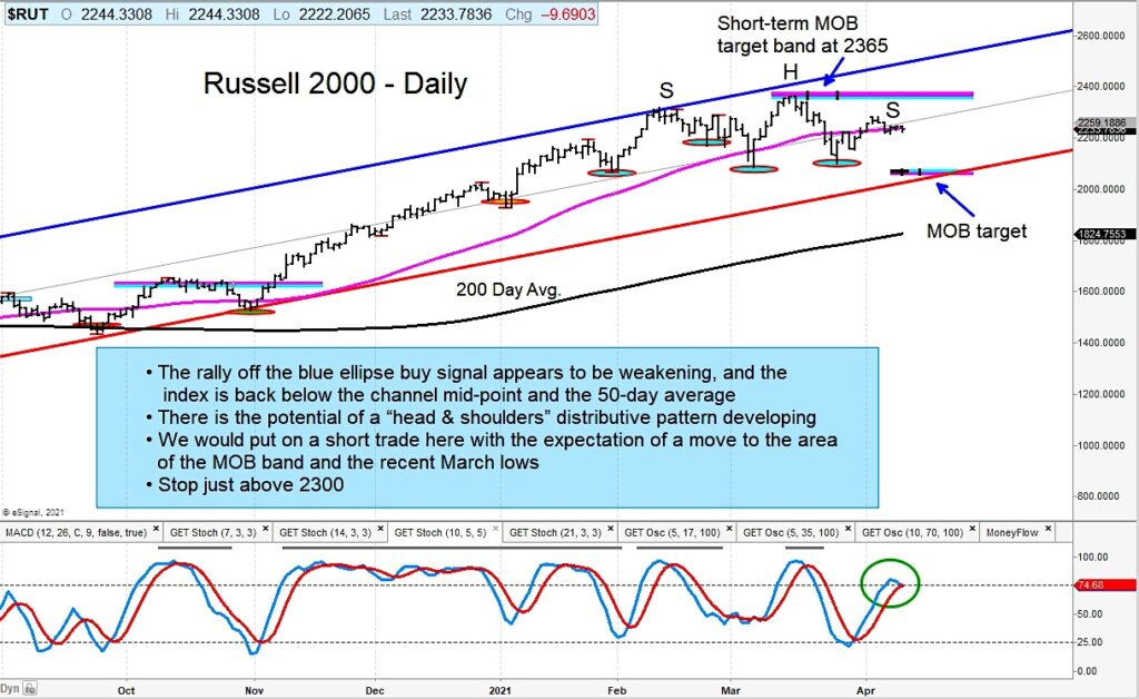 russell 2000 index reversal sell signal forecast decline chart image april 13