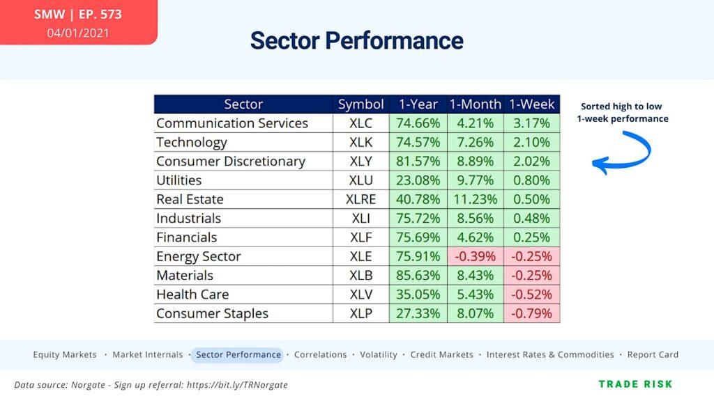 sector performance stock market analysis cyclical leadership chart april 5