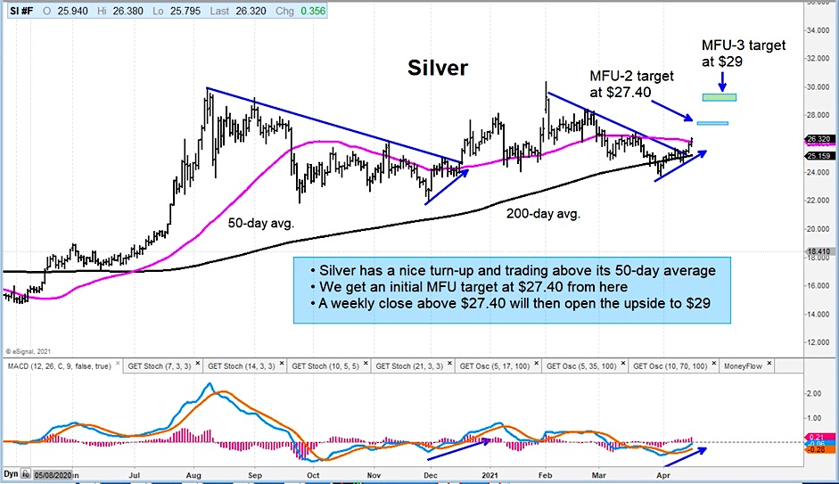silver futures trading breakout buy signal bullish chart analysis for week april 19