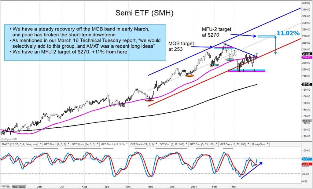 smh semiconductors etf price reversal rally buy signal chart april 5