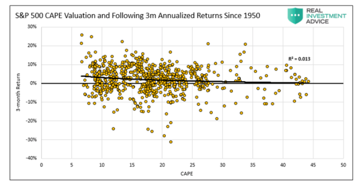s&p 500 cape valuations chart from year 1950 through 2020