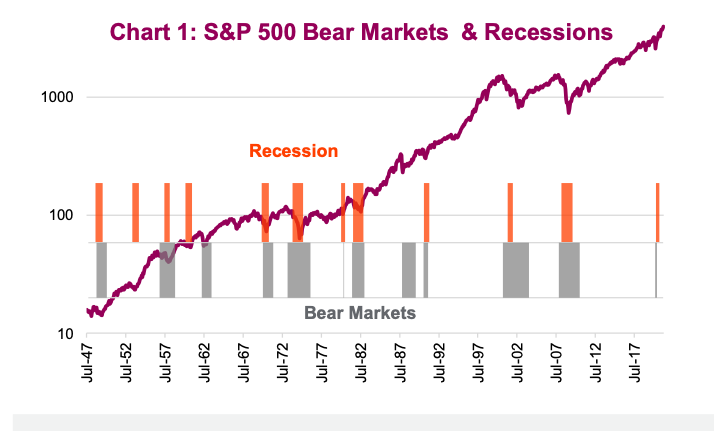 s&p 500 index bear markets and recessions history united states chart