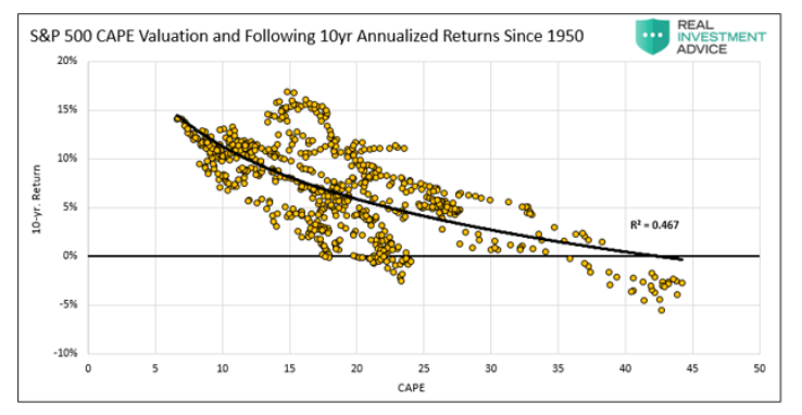 s&p 500 index cape valuations 10 years annualized returns history stock market