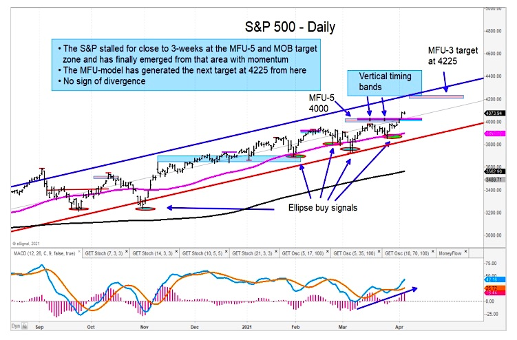 s&p 500 index higher price targets month april chart image