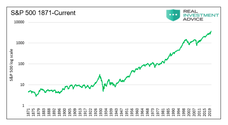 s&p 500 index performance history chart year 1871 through current year 2021