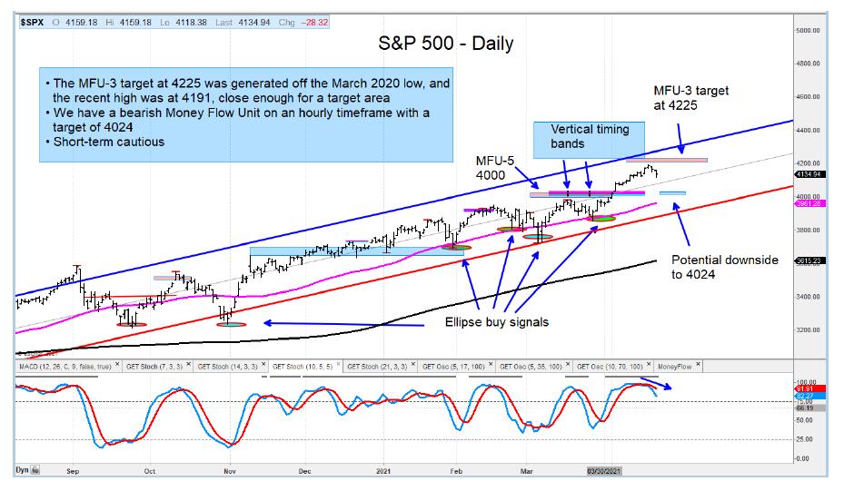 s&p 500 index price target stock market top 4225 month april