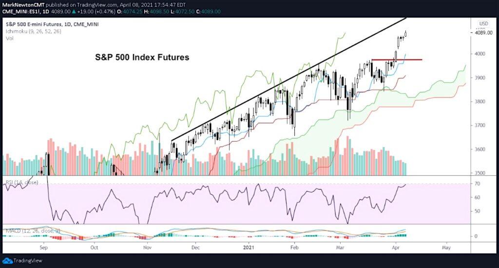 s&p 500 index rally higher peak top price target chart april 8