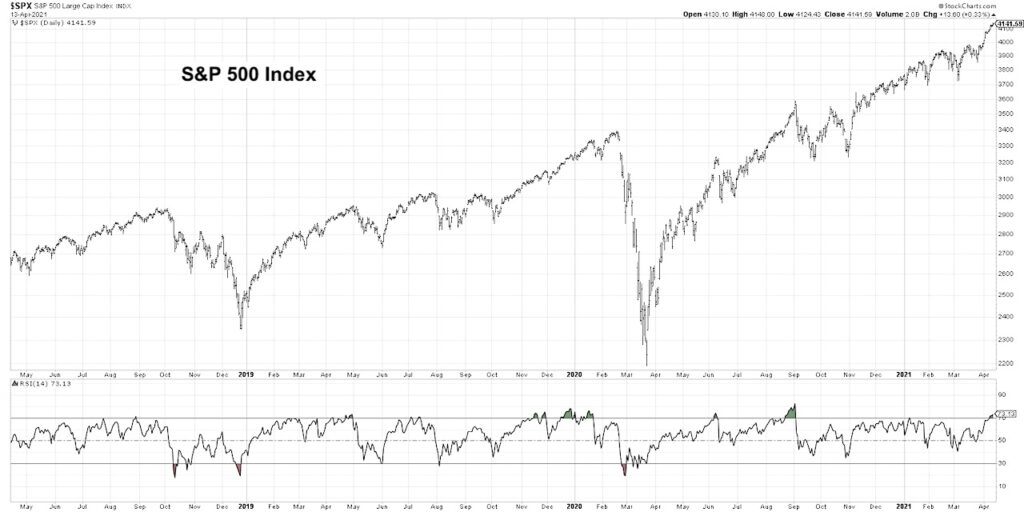 s&p 500 index rsi indicator overbought trend exhaustion chart april 15