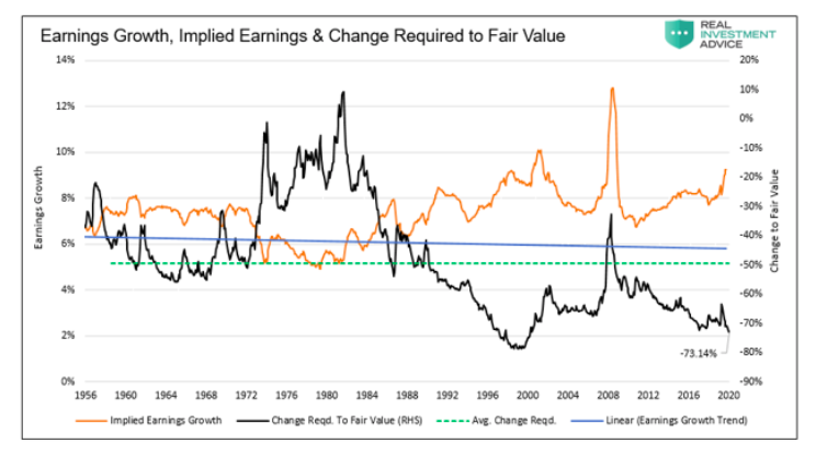 stock market corporate earnings growth and change required to meet fair value