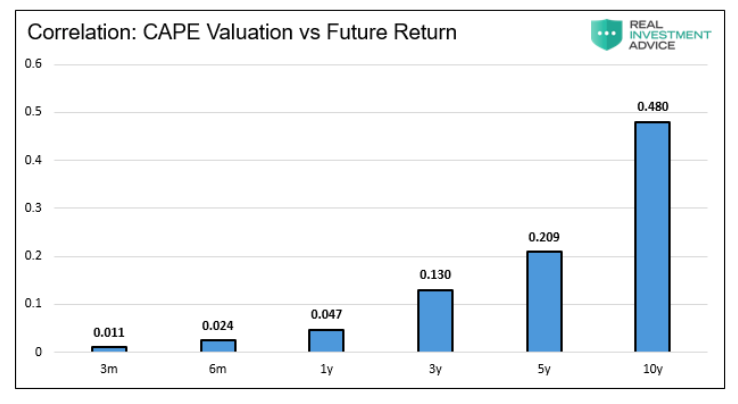 stock market correlation cape valuations versus 10 year investment returns history