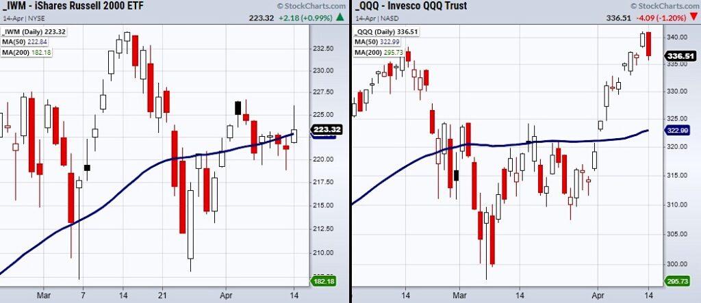 stock market etfs reversal exhaustion indicators chart nasdaq april 15
