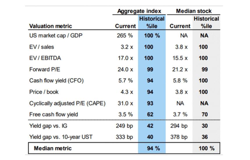 stock market index performance metrics comparison average stock