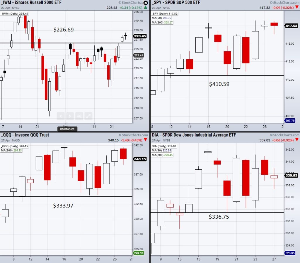 stock market indices etfs price analysis chart image news april 28