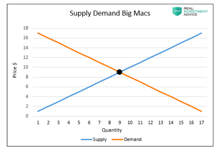 supply demand chart using food inflation