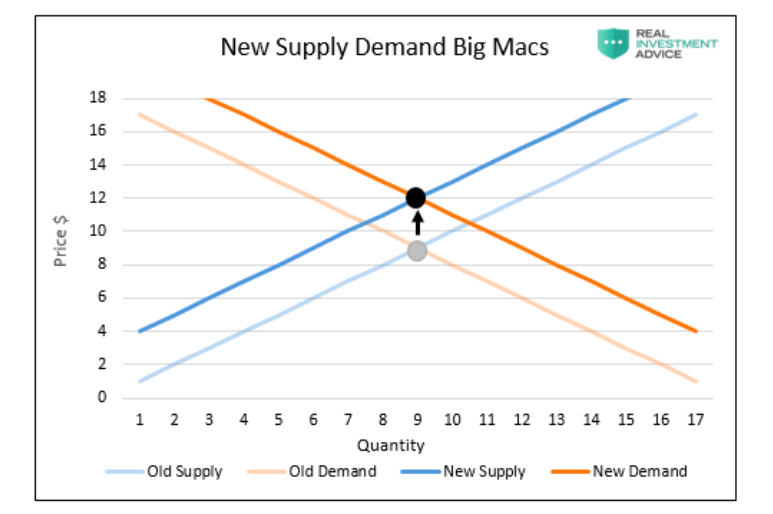 supply demand food inflation image updated with effect more money printing image