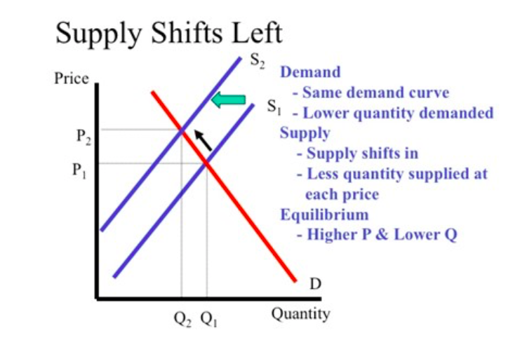 supply shifts effect on demand _ inflation chart