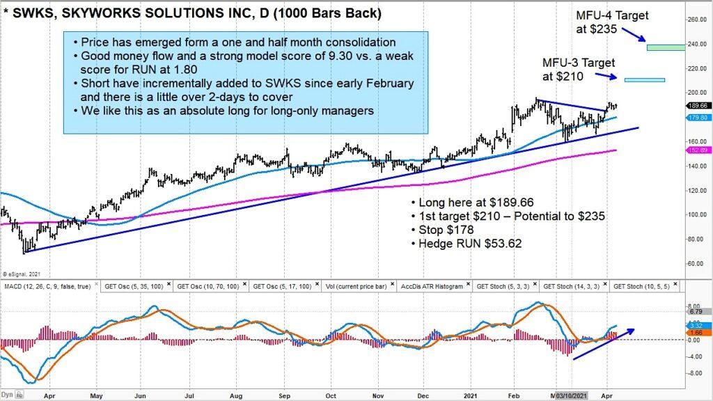 swks skyworks stock buy analysis signal higher price chart april 9