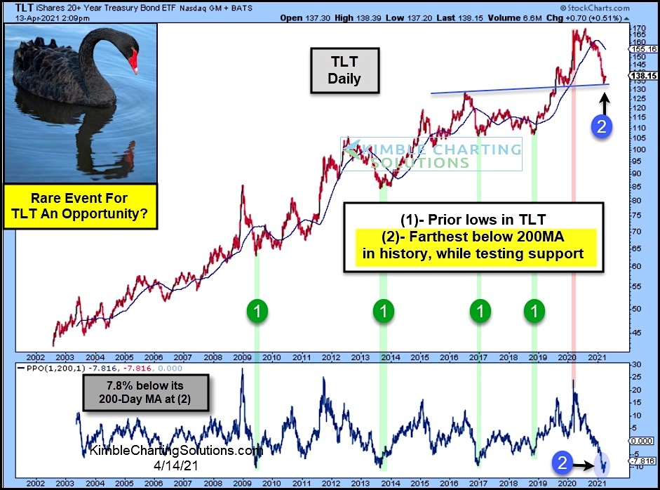 tlt treasury bonds buying opportunity oversold price support analysis chart _ april year 2021