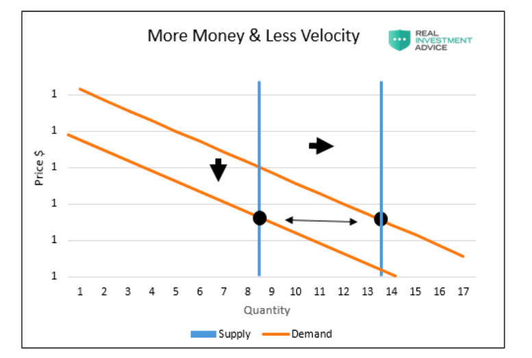 today more money printed less velocity spending _ inflation analysis chart